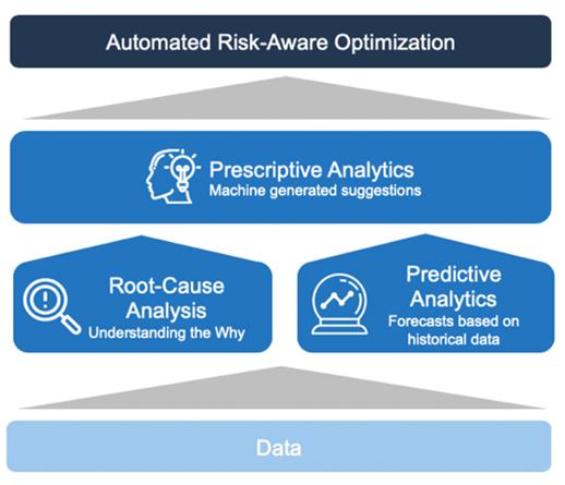 automated risk aware optimization_web_0-1