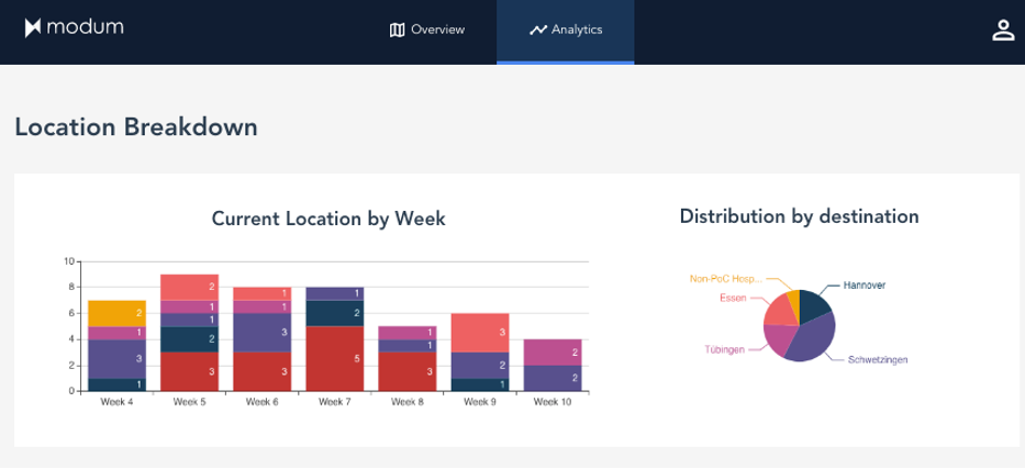 Analytics dashboard location breakdown